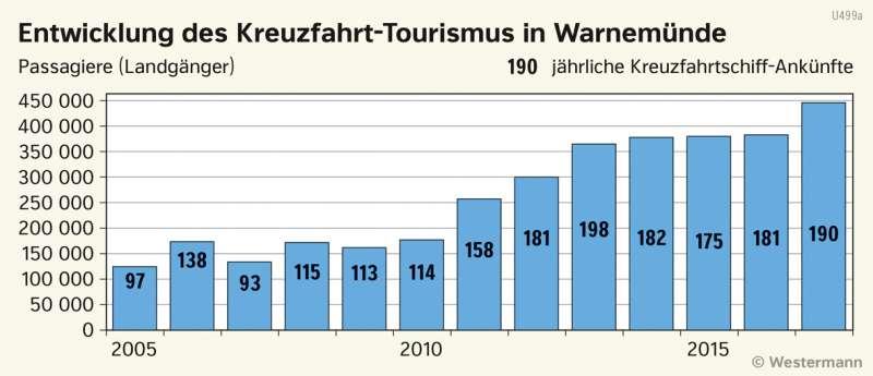 | Entwicklung des Kreuzfahrt-Tourismus in Warnemünde | Schwerin und Rostock - Stadtentwicklung | Karte 21/4