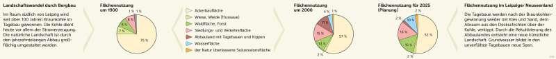 | Landschaftswandel im Südraum Leipzig – Veränderung der Flächennutzung | Südraum Leipzig - Den Wandel von Räumen beschreiben | Karte 28/1