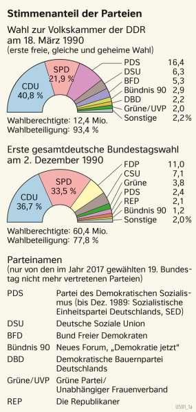 | Stimmenanteil der Parteien | Geschichte - Europa nach dem Kalten Krieg | Karte 220/3