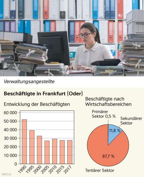 | Beschäftigte in Frankfurt (Oder) | Brandenburg und Berlin - Wirtschaft | Karte 21/3