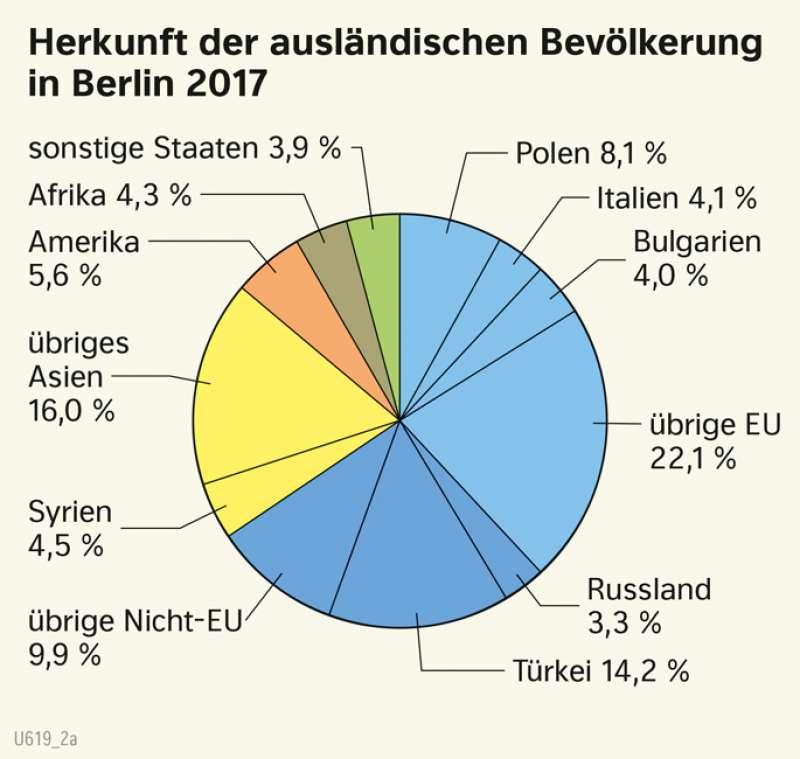 | Herkunft der ausländischen Bevölkerung in Berlin 2017 | Berlin und sein Umland - Bevölkerung | Karte 29/4