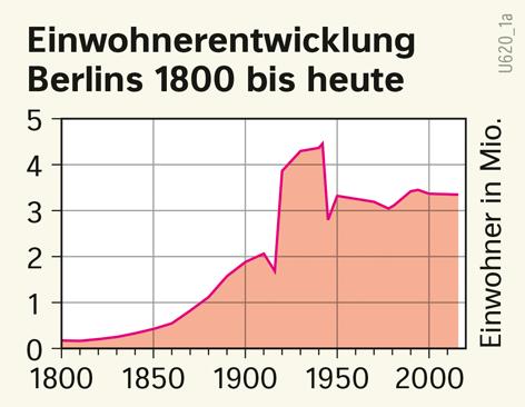 | Einwohnerentwicklung Berlins 1800 bis heute | Brandenburg und Berlin - Landschaftsentwicklung | Karte 27/3