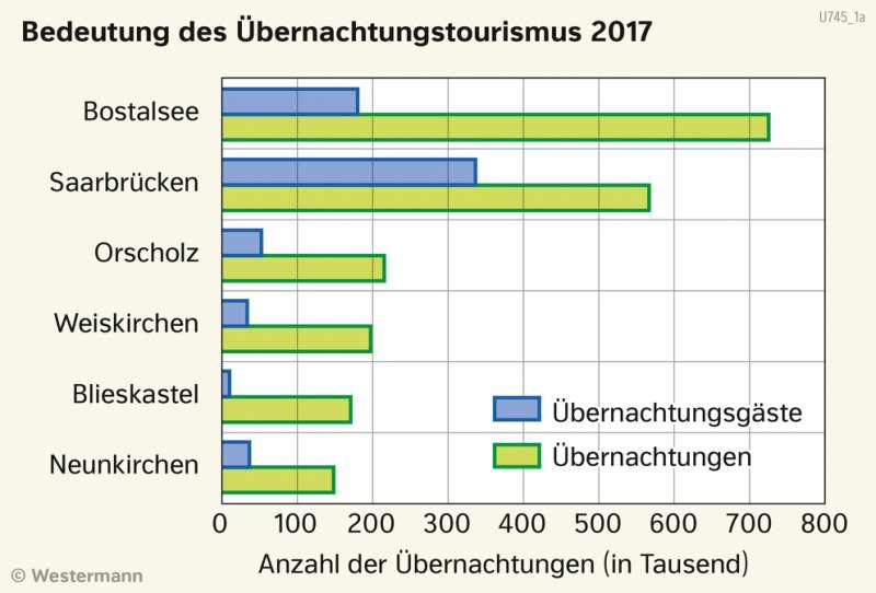 | Bedeutung des Übernachtungstourismus 2017 | Saarland - Tourismus und Naturschutz | Karte 18/1