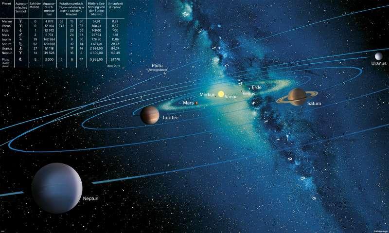 Weltall | Das Sonnensystem | Die Erde im Weltall | Karte 190/2