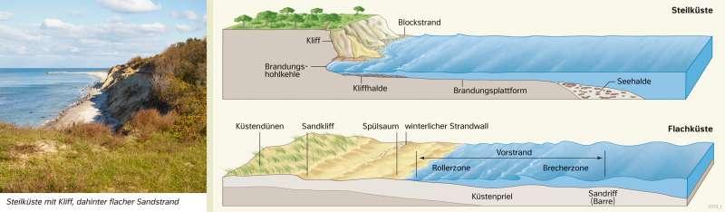 Ostseeküste | Aufbau von Steilküste und Flachküste | Deutschland - Naturraum | Karte 37/2