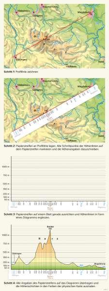 | Ein Höhenprofil zeichnen | Deutschland - Orientierung | Karte 33/4