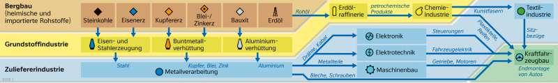 | Produktionskette im Kraftfahrzeugbau | Deutschland - Wirtschaft | Karte 42/2