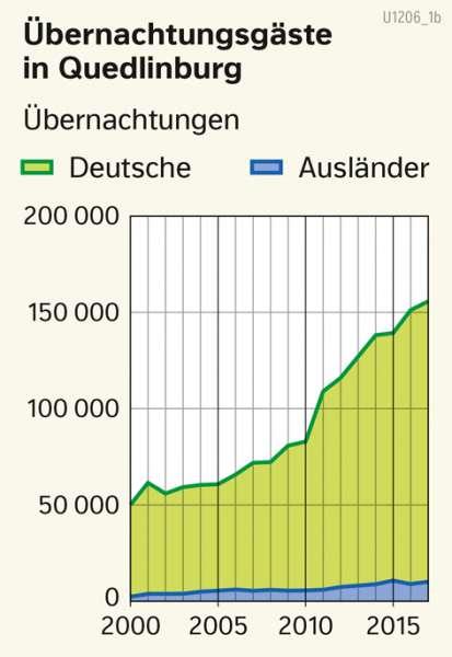 | Übernachtungsgäste in Quedlinburg | Sachsen-Anhalt - Tourismus und Welterbe | Karte 19/2