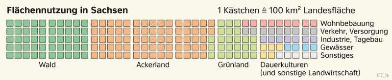| Flächennutzung in Sachsen | Sachsen - Naturfaktoren und Landwirtschaft | Karte 17/6