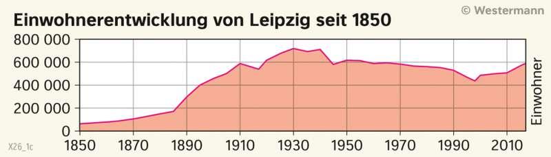 | Einwohnerentwicklung von Leipzig seit 1850 | Sachsen - Bevölkerung | Karte 24/2