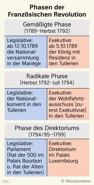 | Phasen der Französischen Revolution | Geschichte - Vom Barock zum Napoleonischen Zeitalter | Karte 207/3