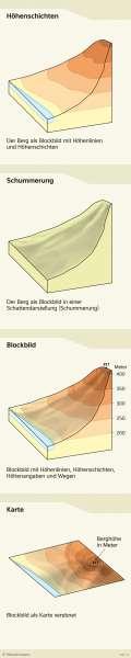 | Berge auf der Karte | Saarland - Vom Bild zur physischen Karte | Karte 6/4