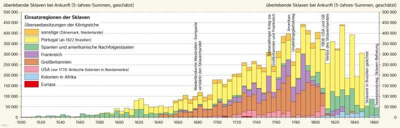 | Verschiffung afrikanischer Sklaven 1500–1865 | Geschichte - Die Entwicklung der USA zum Einwanderungsland | Karte 210/3