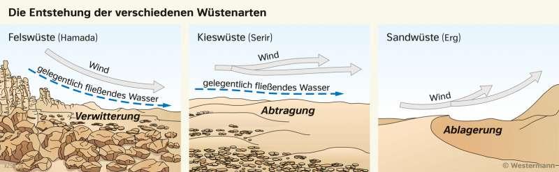 | Die Entstehung der verschiedenen Wüstenarten | Afrika - Landwirtschaft und Dürre | Karte 125/2