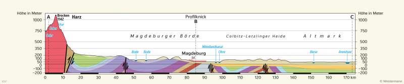 | GeologischerProfilschnittdurch Sachsen-Anhalt | Sachsen-Anhalt - Geologie und physische Übersicht | Karte 12/2