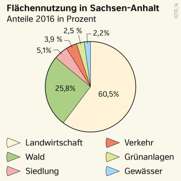 | Flächennutzung in Sachsen-Anhalt | Sachsen-Anhalt - Landwirtschaft und Klima | Karte 20/1