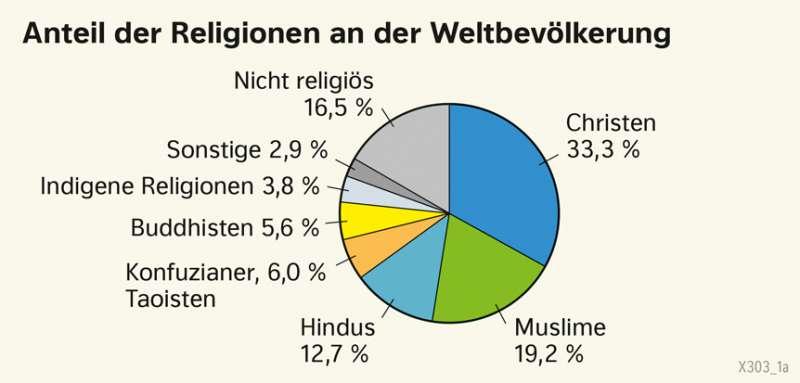 | Anteil der Religionen an der Weltbevölkerung | Erde - Kultur und Migration | Karte 182/1
