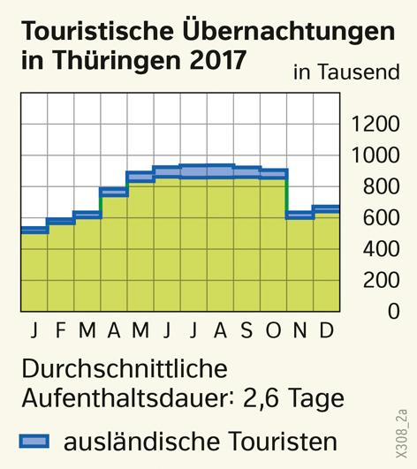 | Touristische Übernachtungen in Thüringen 2017 | Thüringen - Tourismus | Karte 22/1