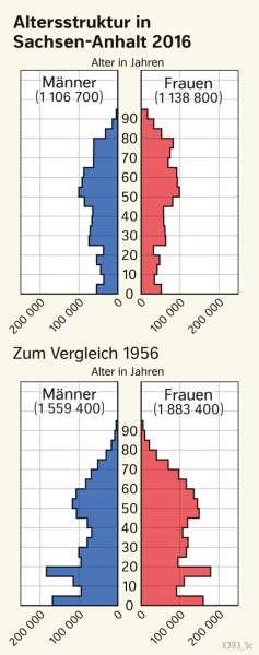| Altersstruktur in Sachsen-Anhalt 2016 | Sachsen-Anhalt - Verwaltung und Bevölkerung | Karte 28/1