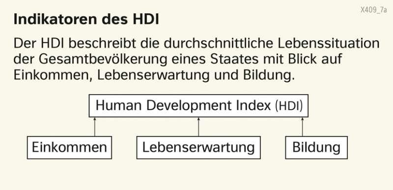 | Indikatoren des HDI | Erde - Lebensbedingungen | Karte 180/1