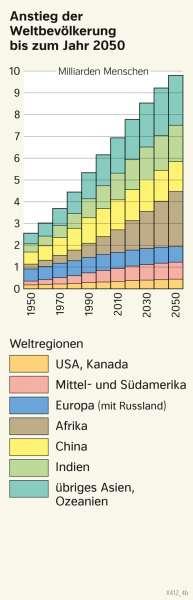 | Anstieg der Weltbevölkerung bis zum Jahr 2050 | Erde - Bevölkerung | Karte 178/2