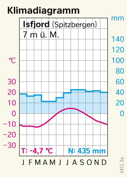 Isfjord (Spitzbergen) | Klimadiagramm | Polargebiete | Karte 164/1