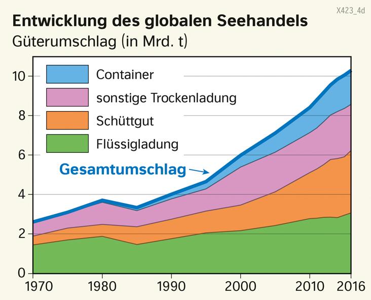 | Entwicklung des globalen Seehandels | Erde - Globalisierte Wirtschaft | Karte 186/1