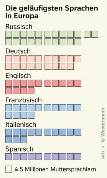 | Die geläufigsten Sprachen in Europa | Europa - Staaten und Sprachen | Karte 61/3
