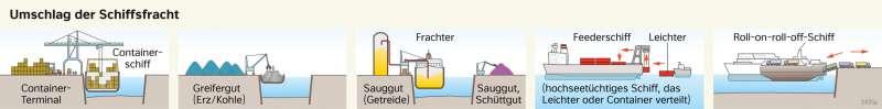 | Umschlag der Schiffsfracht | Deutschland - Verkehr | Karte 47/2