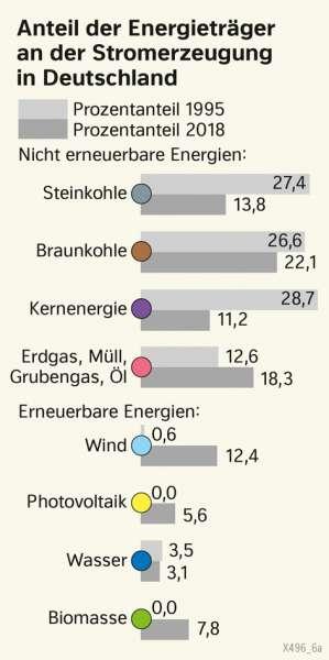 Deutschland | Anteile der Energieträger an der Stomerzeugung in Deutschland | Deutschland - Energie | Karte 44/1