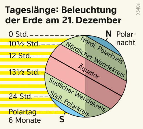 | Tageslänge: Beleuchtung der Erde am 21.Dezember | Erde - Klimazonen und ihre Entstehung | Karte 172/3