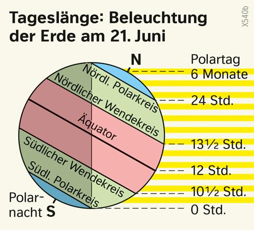 | Tageslänge: Beleuchtung der Erde am 21.Juni | Erde - Klimazonen und ihre Entstehung | Karte 173/4