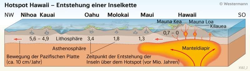 Hotspot Hawaii | Entstehung einer Inselkette | Australien/Ozeanien - Orientierung | Karte 137/3