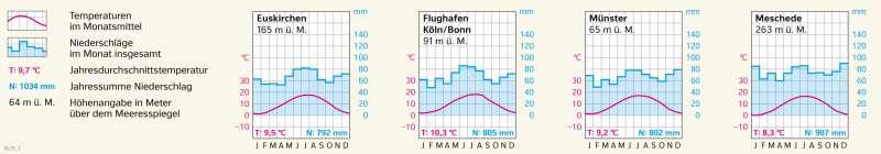 Nordrhein-Westfalen   Klimadiagrammeauswerten   Nordrhein-Westfalen - Klima und Landwirtschaft   Karte 18/3