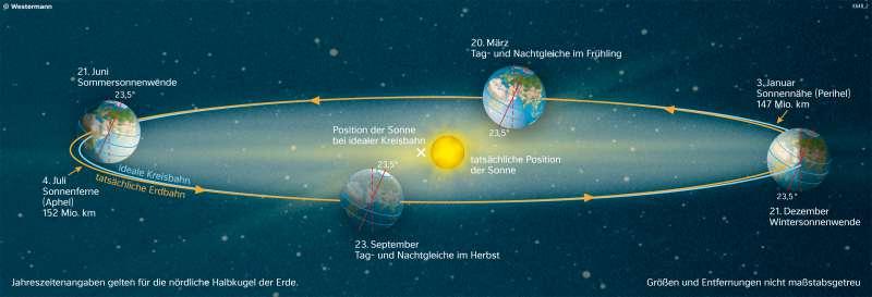 Weltall | Die Bahn der Erde um die Sonne | Die Erde im Weltall | Karte 191/6