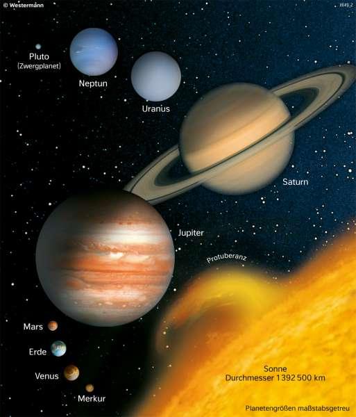 Weltall | Größenvergleich der Planeten | Die Erde im Weltall | Karte 190/3