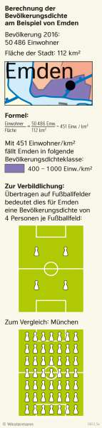 | Berechnung der Bevölkerungsdichte am Beispiel von Emden | Deutschland - Bevölkerung | Karte 48/1