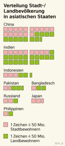 | Verteilung Stadt-/Landbevölkerung in asiatischen Staaten | Asien - Staaten und Bevölkerung | Karte 98/1