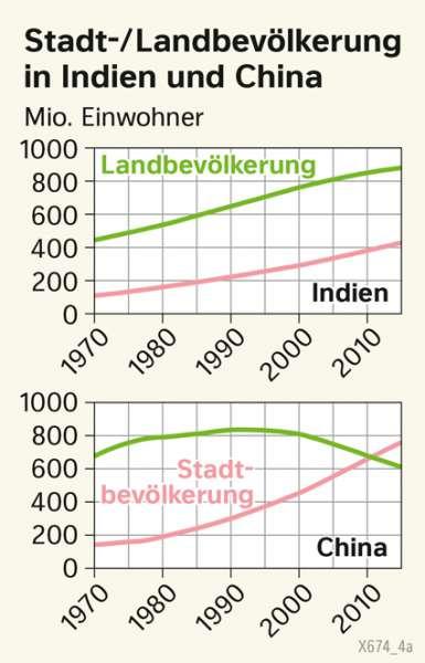 | Stadt-/Landbevölkerung in Indien und China | Asien - Staaten und Bevölkerung | Karte 98/2