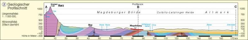 Geologischer Profilschnitt |  | Geologie | Karte 2/2